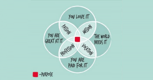 ikigai diagram to discover your purpose in life